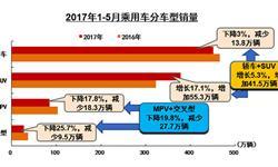 1-5月乘用车销量微增 中国<em>品牌</em>乘用车占比提升