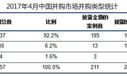 4月中国并购市场共完成257起<em>交易</em> 国内占比超九成