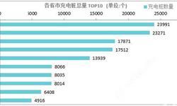 国内公共充电桩数量达16.2万个 <em>北京</em>数量最多