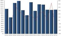 5月用电量增速放缓 <em>发电</em>设备产量出现下滑