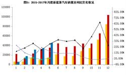 <em>新能源</em><em>汽车</em>市场开始回暖 5月产销均增长近三成