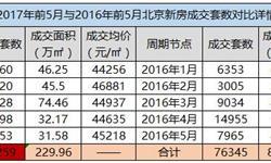 楼市调控政策效果明显 1-5月<em>北京</em>新房网签量同比大降七成