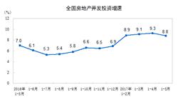 1-5月我国<em>房地产</em>开发投资增速下滑至8.8%