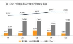 北京二手房市场跌至冰点 <em>成交量</em>价均继续下滑