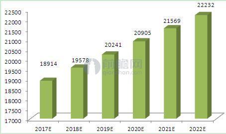 图表3:2017-2022年中国海绵城市建设市场规模走势(单位:亿元)