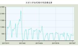 北京二手住宅网签量持续回落 <em>降幅</em>逐渐收窄