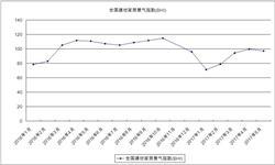 建材家居市场旺季低迷 <em>景气</em><em>指数</em>年内首次环比下滑