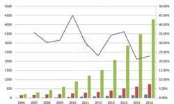半导体照明<em>产业</em>整体发展较快 各环节增速均超20%