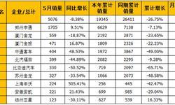 5月大型客车销量<em>排行榜</em>  上海申沃增速惊人