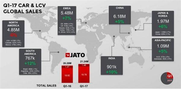 全球汽车销量