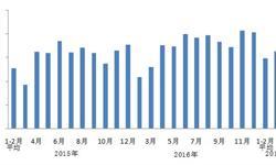 制造业稳步发展 前五月<em>用电</em>量增速达7.2%