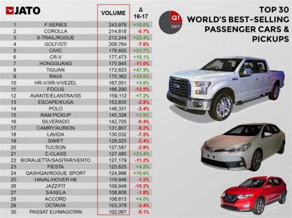 全球销量最好的优质车及皮卡30强