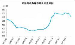 上周环渤海动力煤<em>价格指数</em>连跌十期后终于反弹