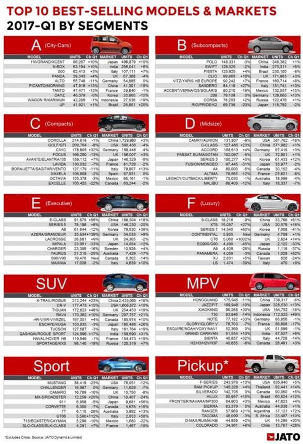 全球最畅销车型及市场