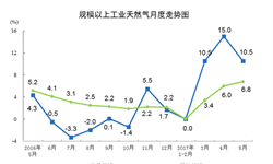 <em>天然气</em>产量保持两位数增长 国内需求旺盛仍难以满足