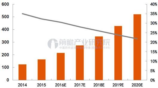 中国专业健康体检市场容量预测