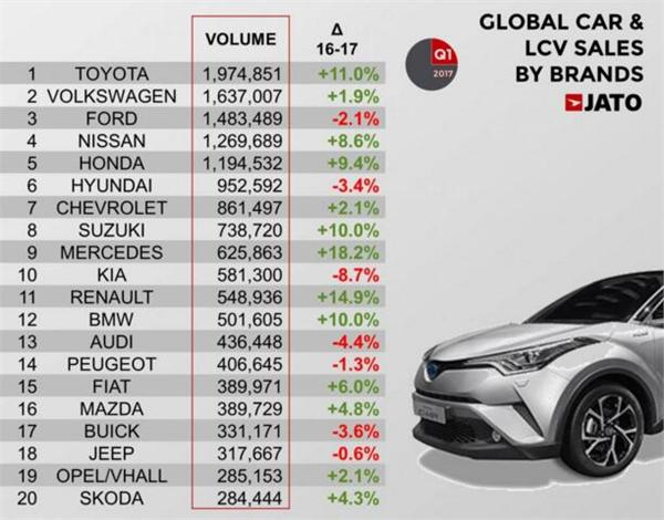 汽车品牌排名