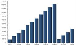 前五月<em>房地产</em>投资累计37595亿 短期内增速或下行