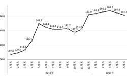 2017年国际<em>钢材</em>价格将呈震荡上升趋势