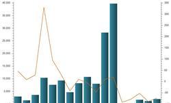 需求市场拉动乏力 <em>新能源</em>客车产量大幅下滑