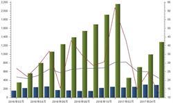 我国风力<em>发电量</em>增长迅速 总体保持20%增速上升