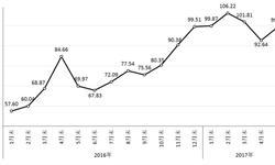 钢材市场供需矛盾缓解 5月<em>价格指数</em>转跌回升