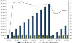 1-5月我国<em>水泥</em>产量增长0.7%达8.9亿吨