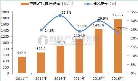 图表2:2011-2016年中国网络游戏市场规模走势(单位:亿元,%)