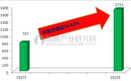 图表6:2017-2022年中国手游市场规模预测(单位:亿元)