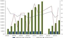 1-5月<em>石油</em>加工量为22913万吨 累计同比增长3.52%