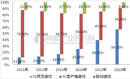 图表3:2011-2016年中国网络游戏市场细分结构(单位:%)