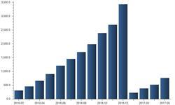 1-5月电源投资同比下跌15%  风电投资<em>降幅</em>达20.5%