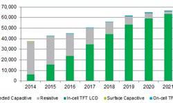 2017年车用触控面板<em>出货量</em>预计同比增长11%