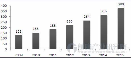 中国动漫衍生品市场规模
