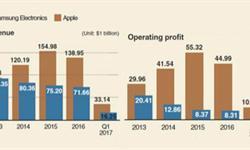 <em>全球</em>手机利润基本被苹果占领 三星仅占一成