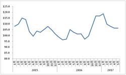 5月公路物流<em>运价</em><em>指数</em>止跌微升0.07%