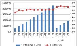 物流需求平稳增长 前五月社会物流<em>总额</em>达96万亿