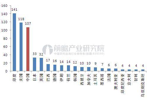 2016年各国冷库保有量对比(单位:百万立方米)
