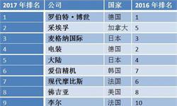 全球汽车<em>零部件</em>配套供应商排行榜:中企成绩喜人