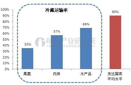 中国与发达国家冷藏运输率比较(单位:%)