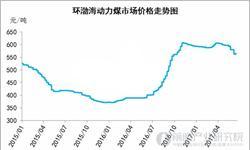 煤价推涨供应偏紧 环渤海动力煤<em>价格指数</em>上涨