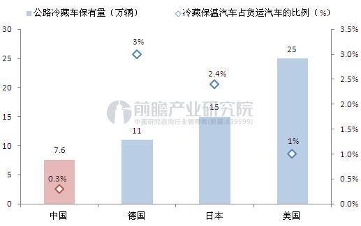 中国与发达国家冷藏车保有量对比(单位:万辆,%)