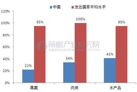 中国与发达国家冷链流通率比较(单位:%)