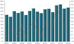 国内纸浆需求缺口较大 <em>进口量</em>持续攀升