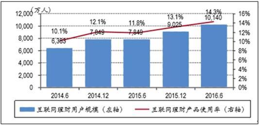 互联网理财用户规模及使用率