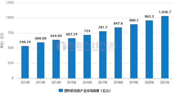 塑料软包装产业市场规模预测