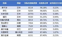 6月<em>全球</em>大型机场出港准点率排名: 日本包揽前四位