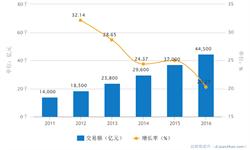 2016年<em>纺织</em><em>服装</em>电子商务交易总额达4.45万亿元