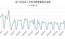 <em>北京</em>二手住宅网签量下跌明显 7月上旬日均仅205套
