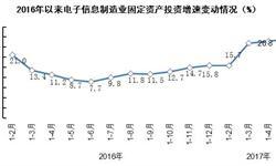 <em>电子信息</em>制造业投资增势良好 前五月增速高达29%